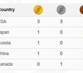 Japan Junior international 2015 Анастасия Ильянкова золото на брусьях.